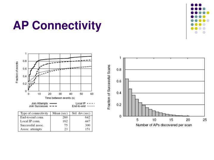 AP Connectivity