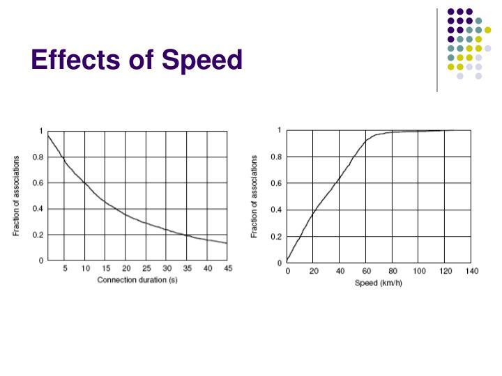Effects of Speed