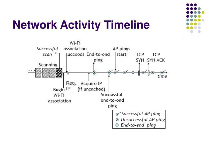 Network Activity Timeline