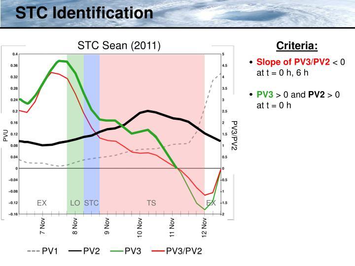 STC Identification