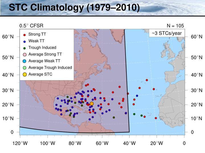 STC Climatology (