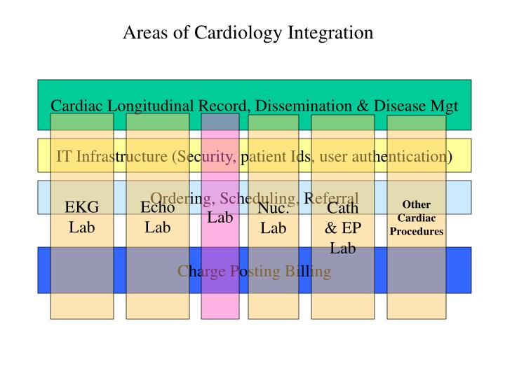 Areas of Cardiology Integration