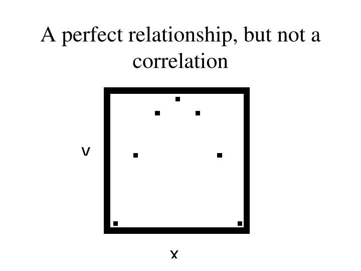 A perfect relationship, but not a correlation