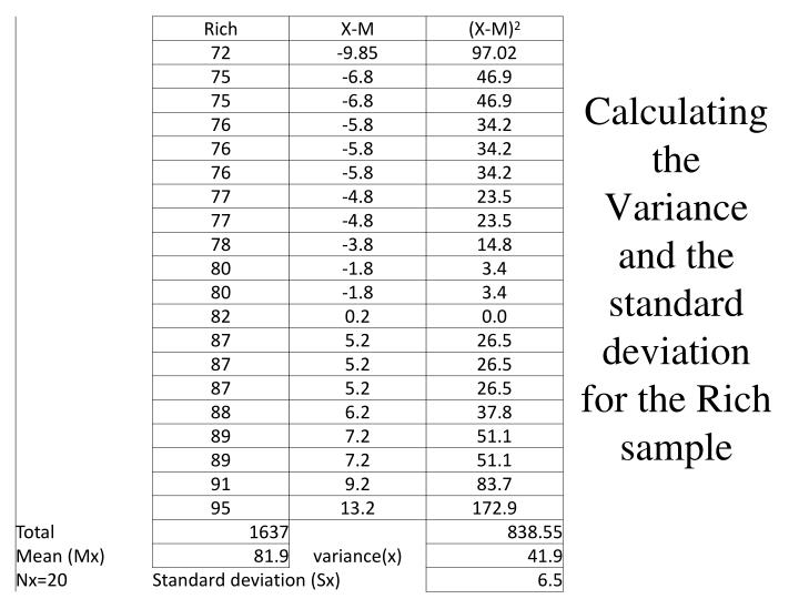 Calculating the Variance and the standard deviation for the Rich sample
