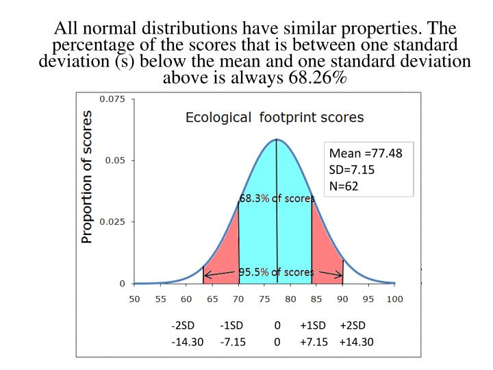 All normal distributions have similar properties. The percentage of the scores that is between one standard deviation (s) below the mean and one standard deviation above is always 68.26%