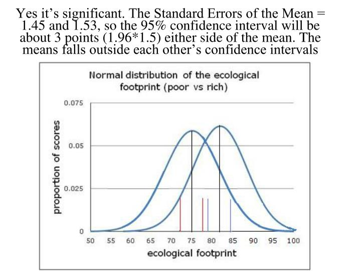 Yes it's significant. The Standard Errors of the Mean = 1.45 and 1.53, so the 95% confidence interval will be about 3 points (1.96*1.5) either side of the mean. The means falls outside each other's confidence intervals