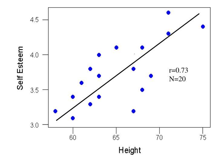 r=0.73