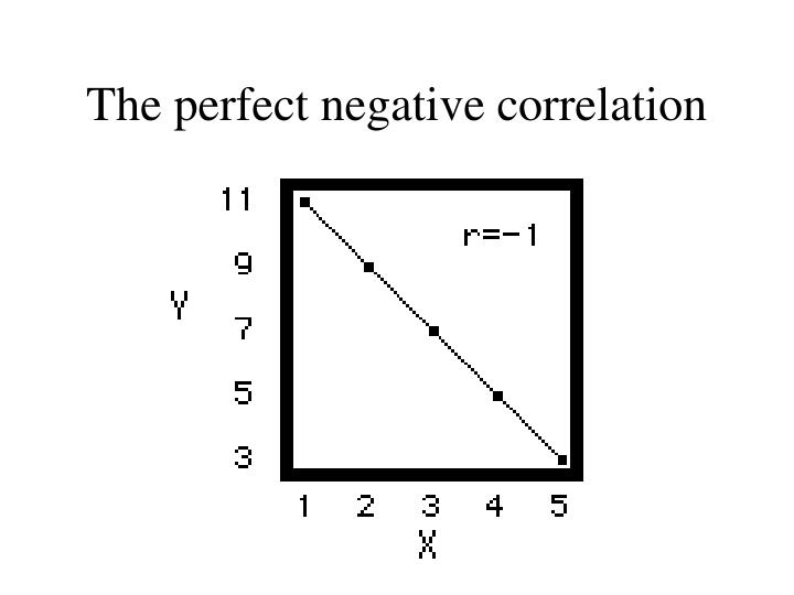 The perfect negative correlation