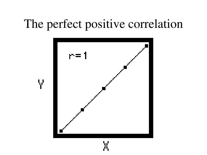The perfect positive correlation