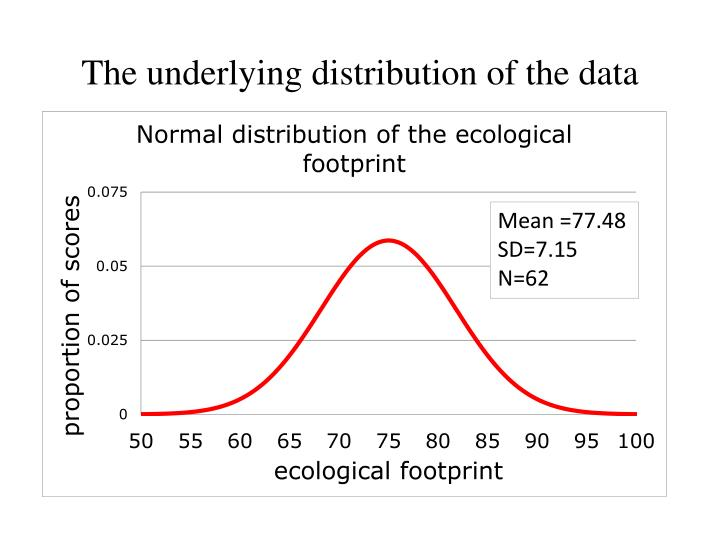 The underlying distribution of the data
