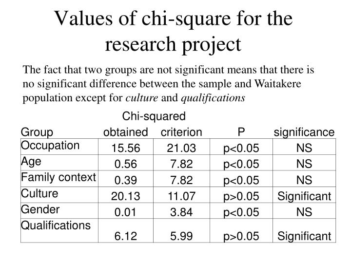 Values of chi-square for the research project