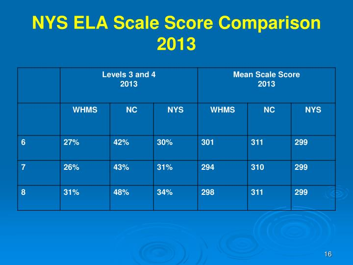 NYS ELA Scale Score Comparison
