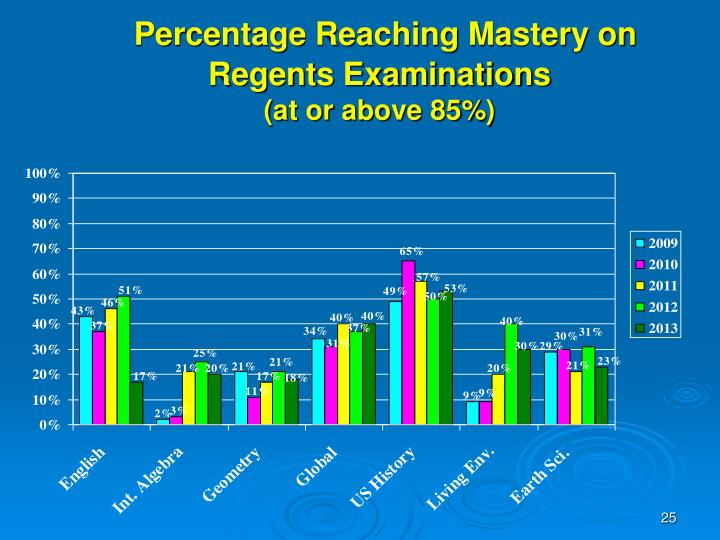 Percentage Reaching Mastery on Regents Examinations
