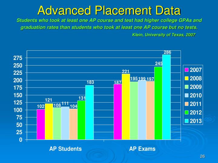 Advanced Placement Data