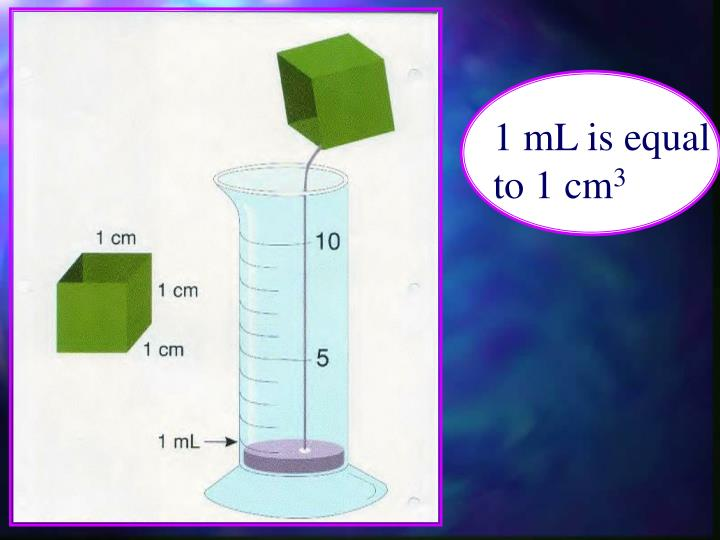 1 mL is equal to 1 cm