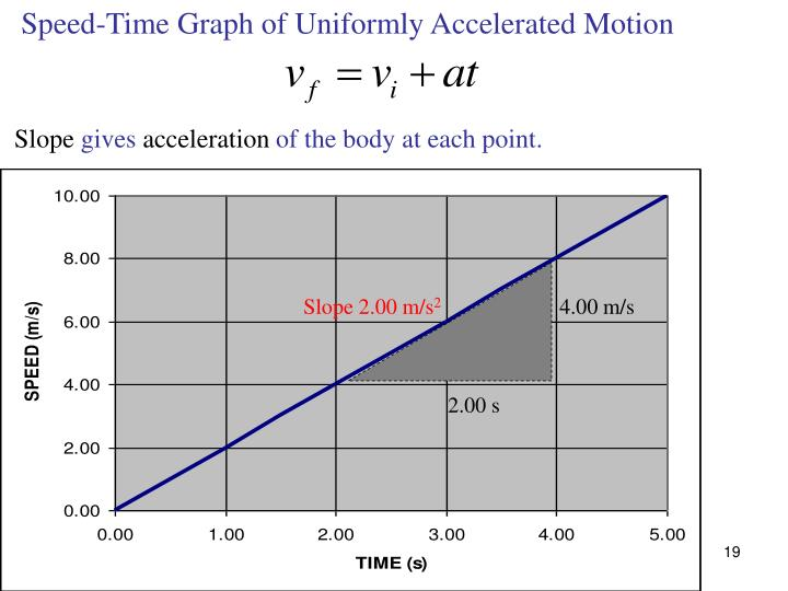 Speed-Time Graph of Uniformly Accelerated Motion