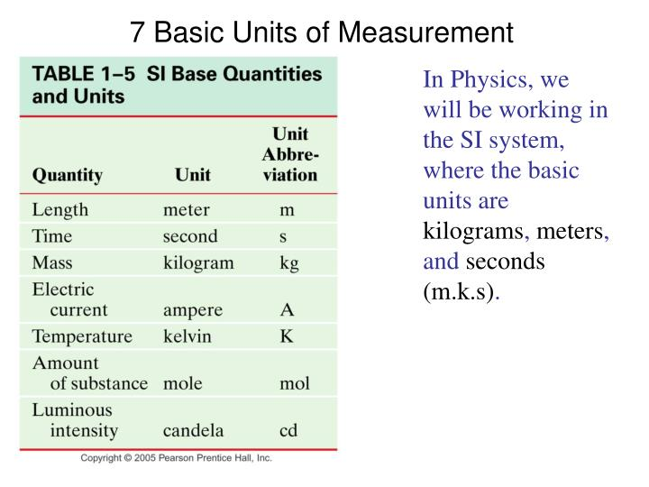 7 Basic Units of Measurement