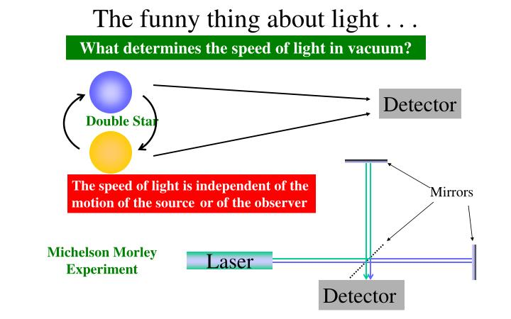 The funny thing about light . . .