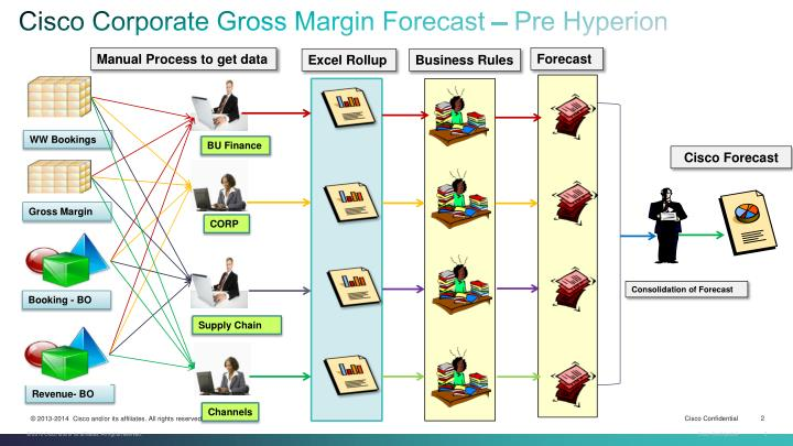 Cisco Corporate Gross Margin Forecast – Pre Hyperion