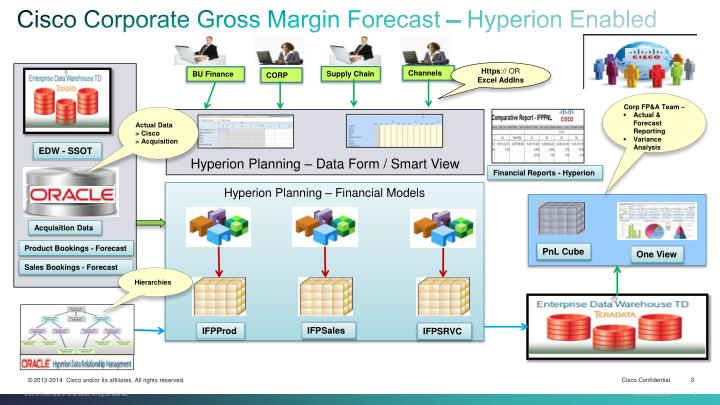 Cisco Corporate Gross Margin Forecast – Hyperion Enabled