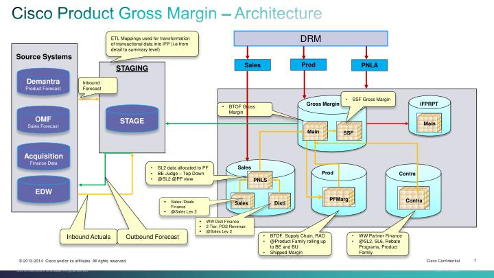 Cisco Product Gross Margin – Architecture