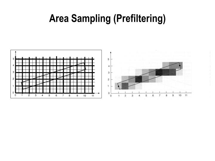 Area Sampling (Prefiltering)