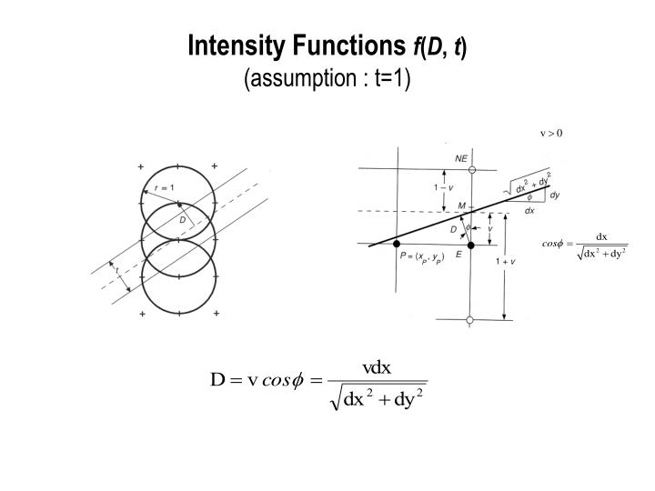Intensity Functions