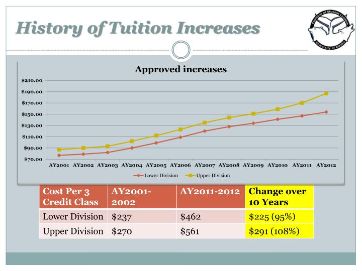 History of tuition increases