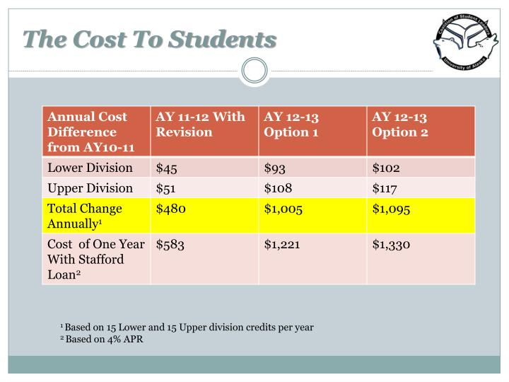 The Cost To Students