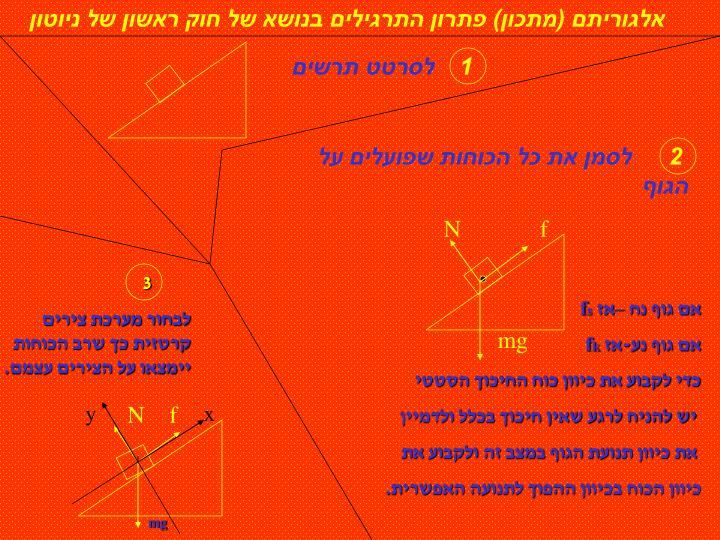 אלגוריתם (מתכון) פתרון התרגילים בנושא של חוק ראשון של ניוטון