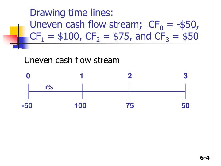 Uneven cash flow stream