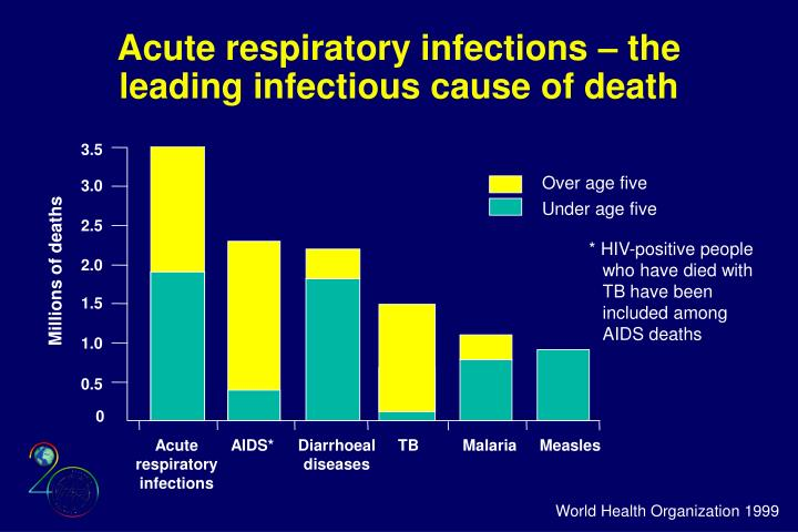 Acute respiratory infections – the