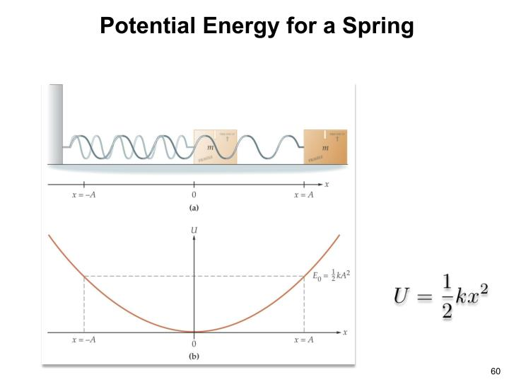 Potential Energy for a Spring
