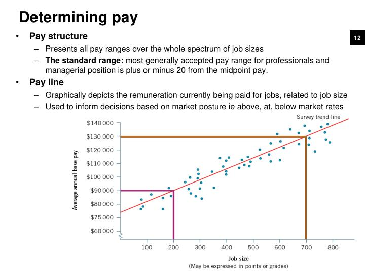 Determining pay