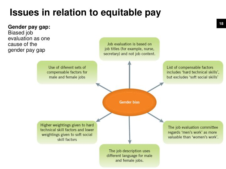 Issues in relation to equitable pay