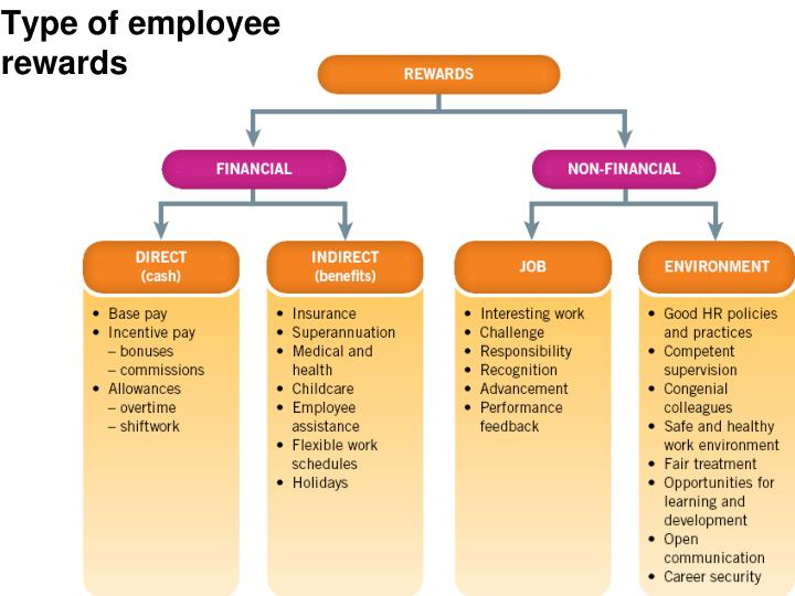 Type of employee rewards