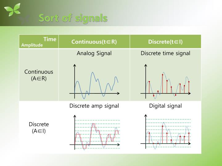 Sort of signals