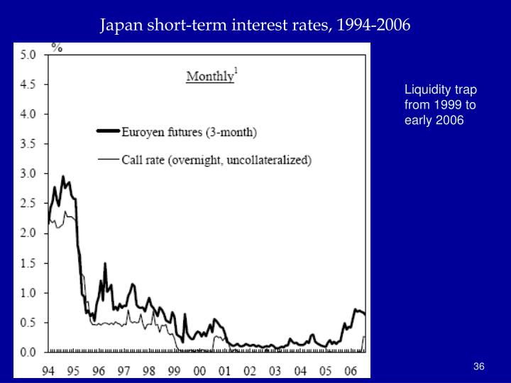 Japan short-term interest rates, 1994-2006