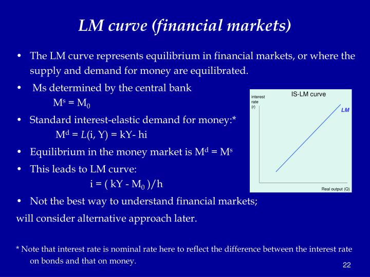 LM curve (financial markets)