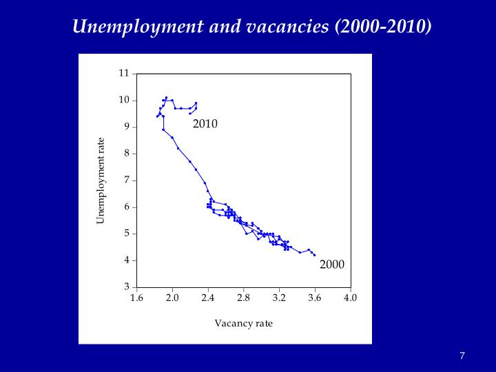 Unemployment and vacancies (2000-2010)