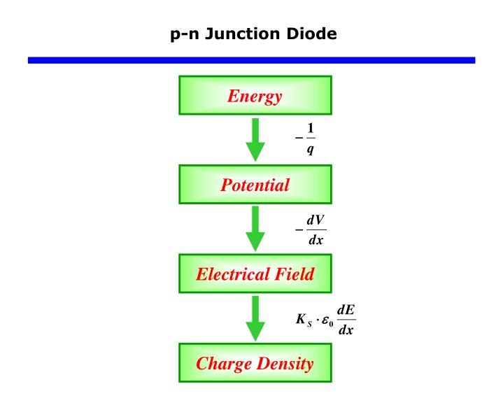 p-n Junction Diode