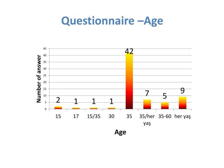 Questionnaire –Age