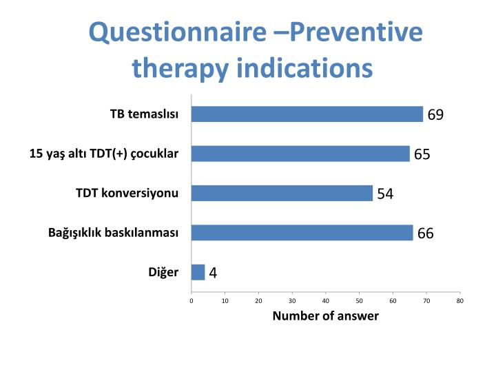 Questionnaire –Preventive therapy indications