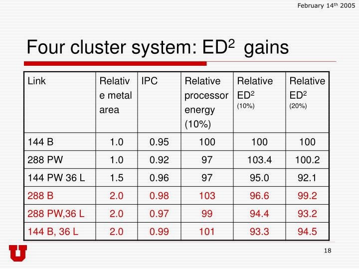 Four cluster system: ED