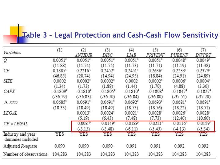 Table 3 – Legal Protection and Cash-Cash Flow Sensitivity