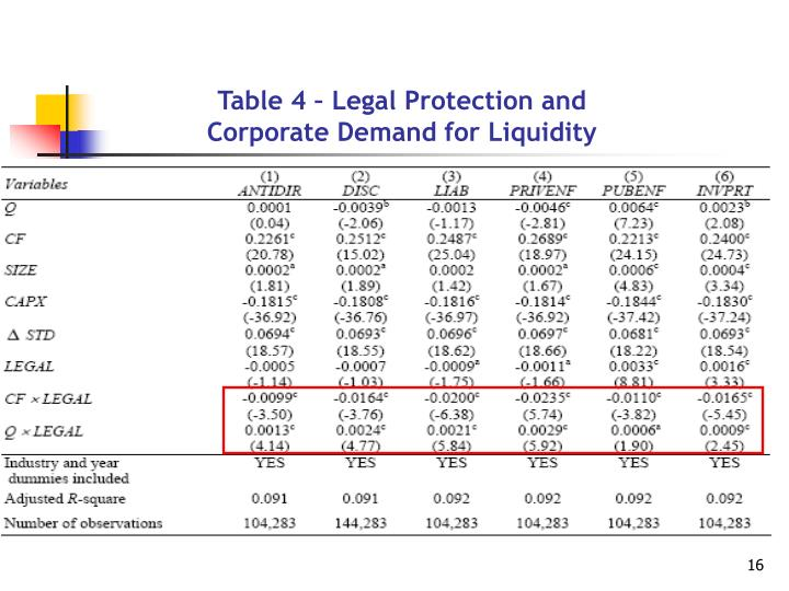 Table 4 – Legal Protection and