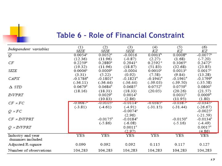 Table 6 – Role of Financial Constraint