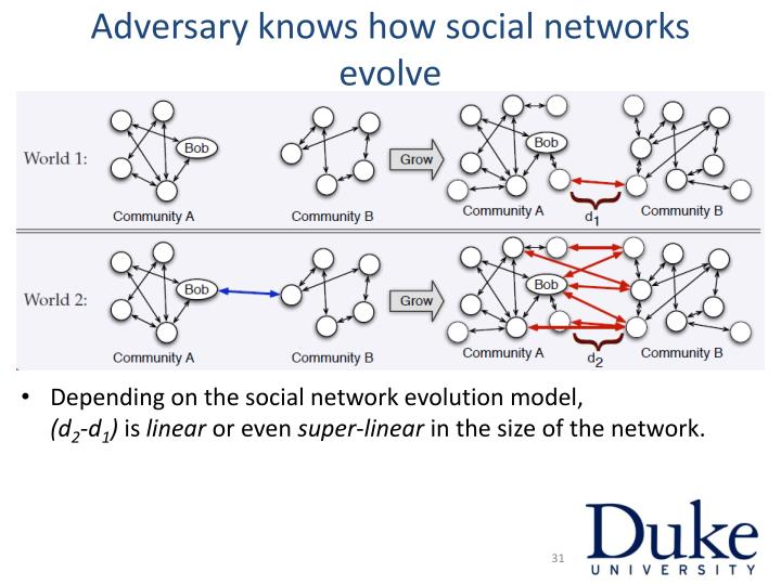 Adversary knows how social networks evolve