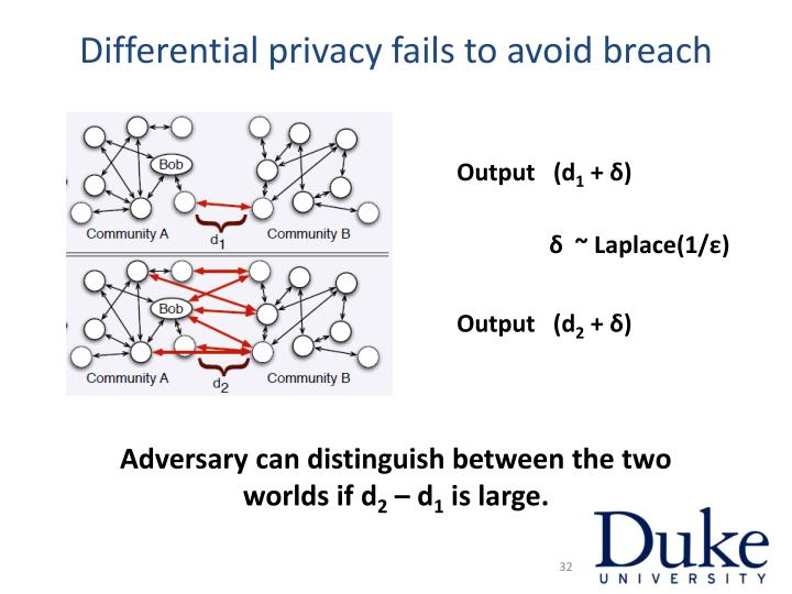 Differential privacy fails to avoid breach