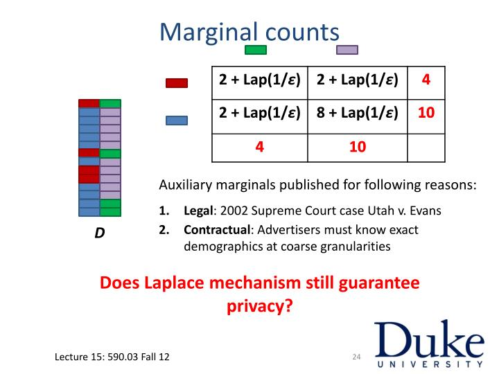 Marginal counts